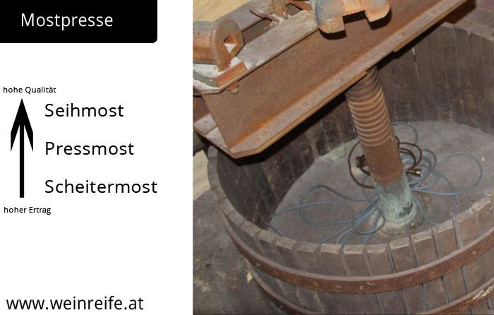 Mostepresse zur Herstellung von Seihmost, Pressmost und Scheitermost